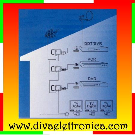 Schema Collegamento Amplificatore Antenna Tv : Amplificatore da palo per antenne digitali con visualizzatore dell